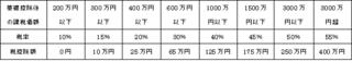 贈与税税率.png